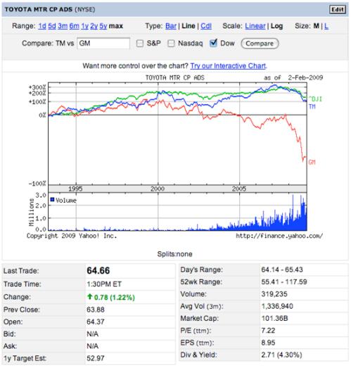 gm-versus-toyota-stocks
