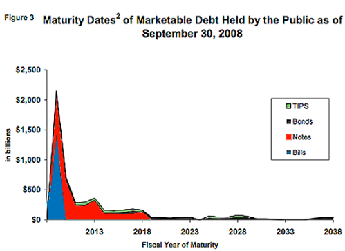 maturity-of-public-us-debts