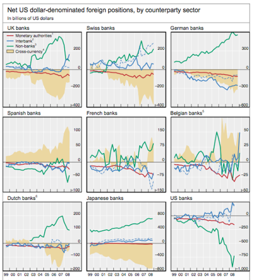 bis-net-us-dollar-foreign-positions