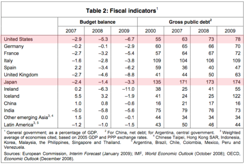 gdp-debt-all-nations1