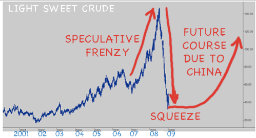 light-sweet-crude-future