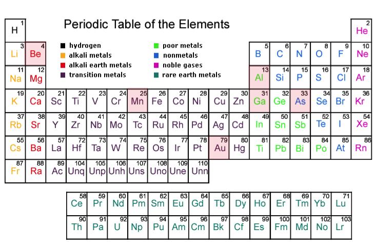 periodic table of elements quiz sporcle - Periodic Table Quiz Sporcle