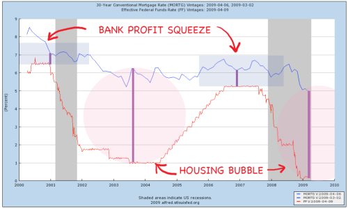 housing-bubble-and-bank-profit-squeeze
