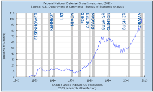 national-defense-gross-investment