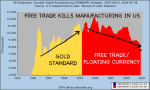 free trade kills US manufacturing