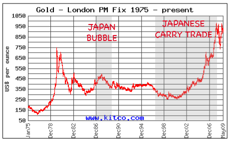 gold and Japan carry trade
