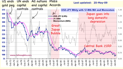 history yen vs dollar big