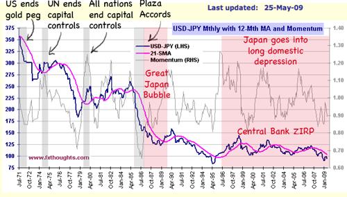 history yen vs dollar