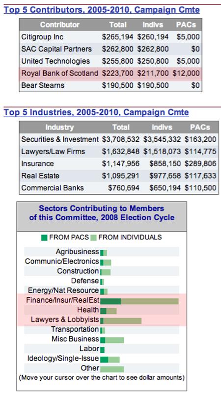 Dodd's contributors