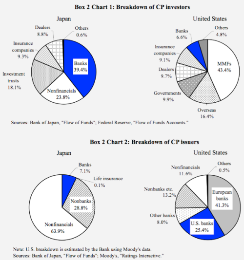 pie chart for banking It has been well documented that goldman sachs is on a mission to become the google of wall street and a pie chart in a new report by cb insights shows the degree to which the bank is trying to become more like a tech company the report, which dissects the investment bank's strategy, said 46%.