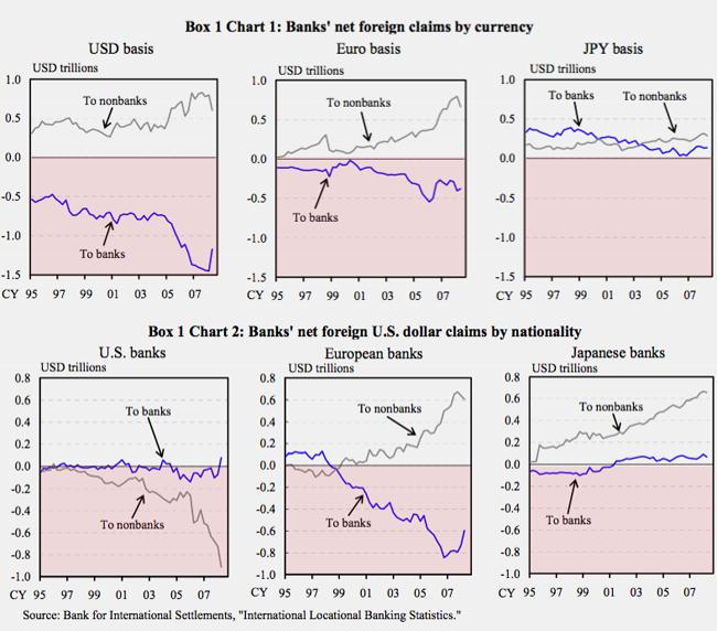 http://emsnews.files.wordpress.com/2009/06/japanese-carry-trade-graphs.png?w=650&h=572