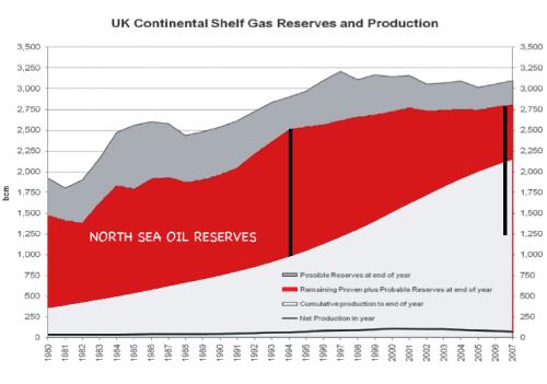 North Sea Oil Reserves