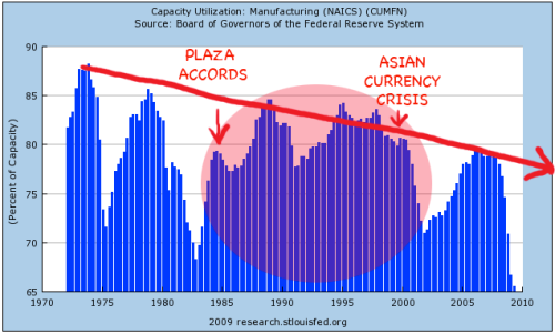Decline of US Manufacturing