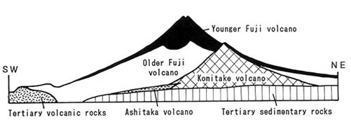 mt  fuji will possibly erupt