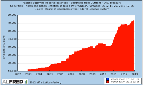 Fed Reserve holding incredible amount of US government debt