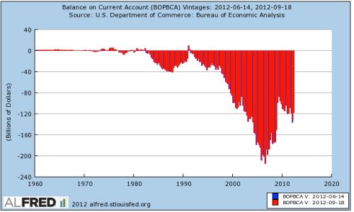 US trade deficit 2012