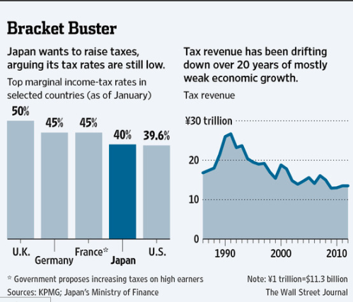 Japan tax revenues fall