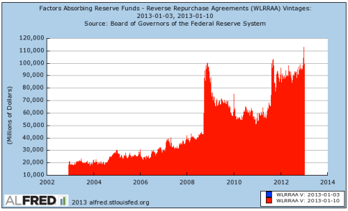 Fed Reserve reverse repurchase agreements