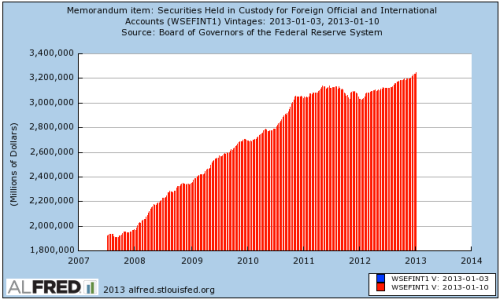 Fed Reserve: securities held in custody for foreigners