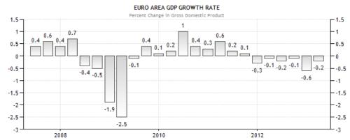EU growth rate gdp