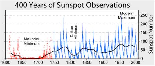Sun spot activity