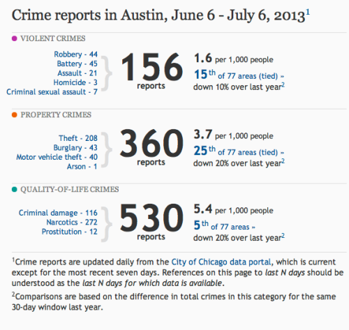 Chicago crime stats for only one district