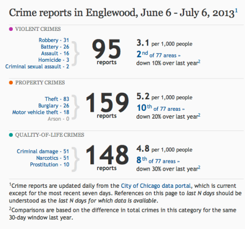 one month crime stats for Englewood, Chicago