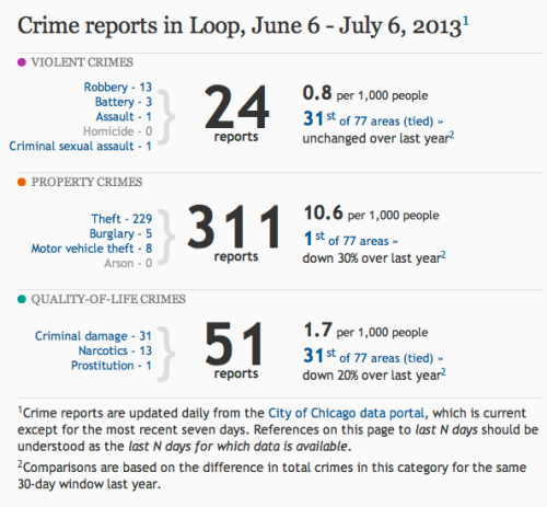 One month's crime stats for June 2013 in the Loop