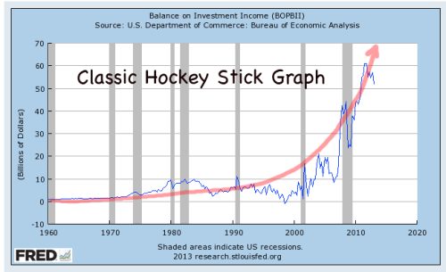 Balance of Investment Income classic hockey stick graph