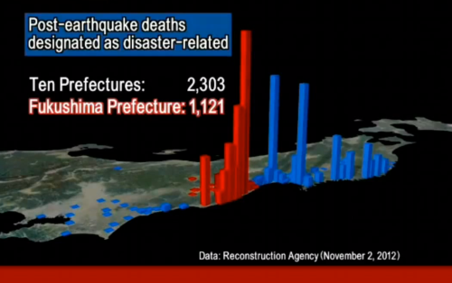 post earthquake deaths soar near Fukushima Japan