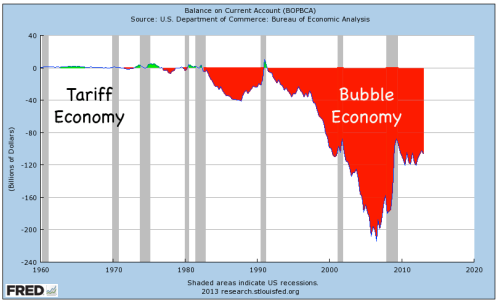 US trade deficit became very dangerous after free trade began