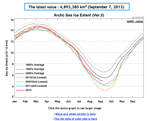 Arctic sea ice graph