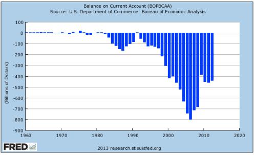 Trade Deficit Ballooned Under Bush Jr