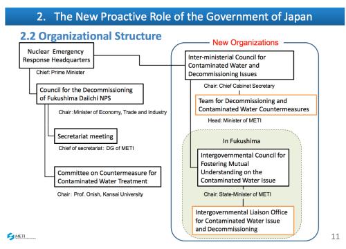 MITI and Abe take over Fukushima
