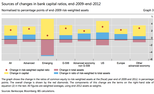 bank capital ratios, China most