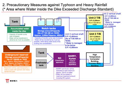 TEPCO plan to stop Fukushima typhoon water total failure