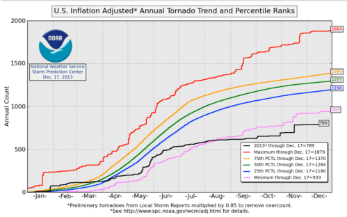 2013 has lowest tornado events