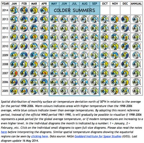 colder arctic summers