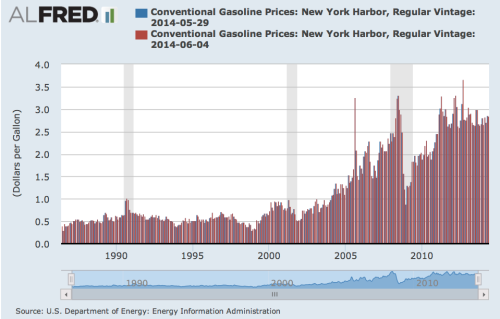 ZIRP lending and raging gasoline inflation