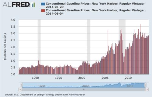 ZIRP lending and raging gasoline inflation