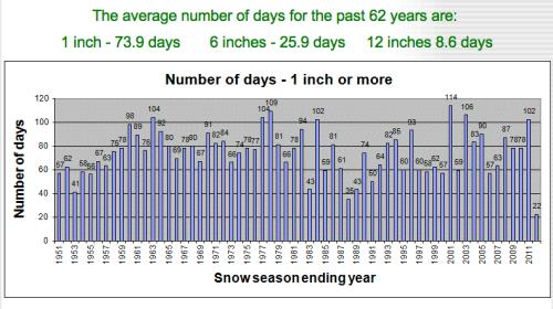history snowfall Buffalo NY