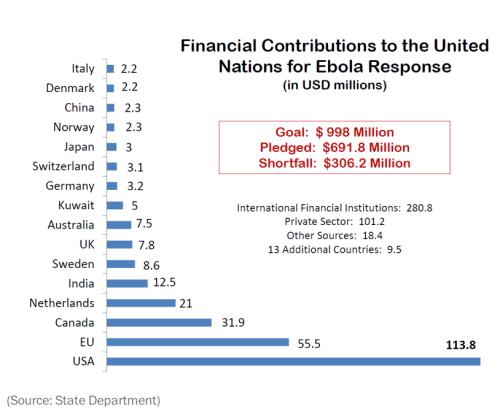 ebola finance statistics