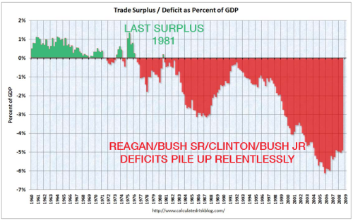 deficits part of GNP relentlessly in the red for 40 years