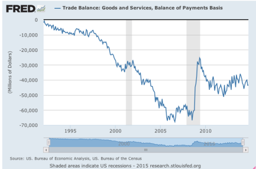 US trade deficit 1992 2013