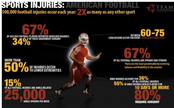Brain damage football statistics